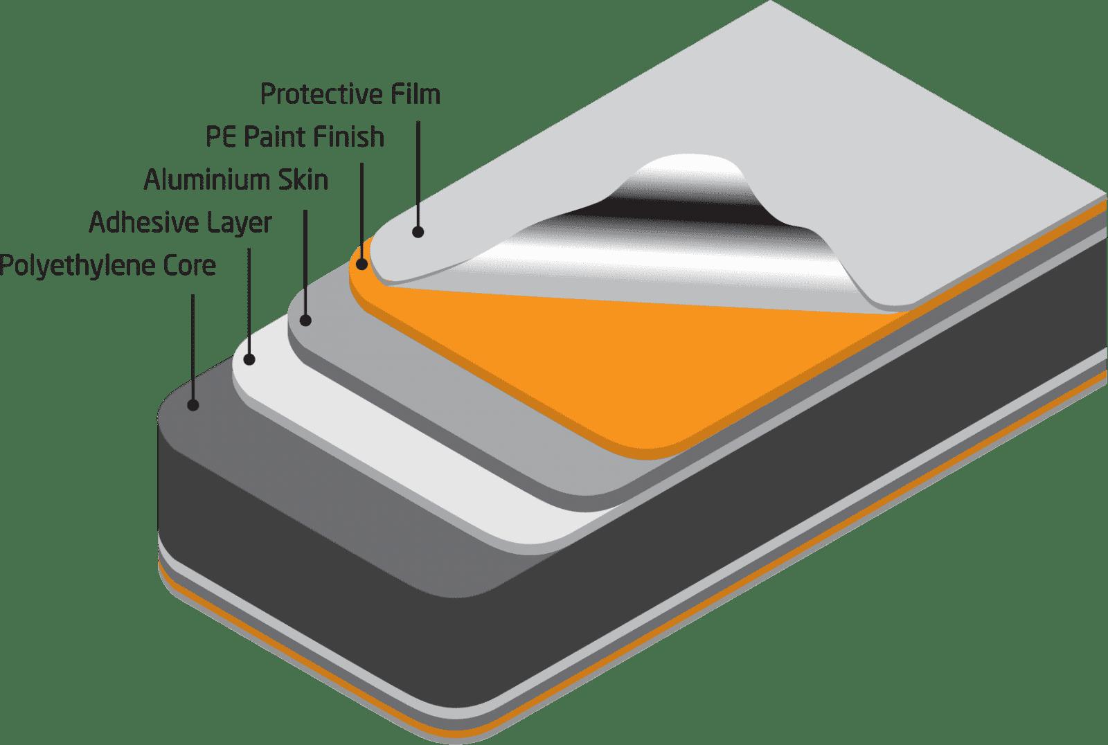 Acm Sheet Ritebond Aluminium Composite Panel Eurotech